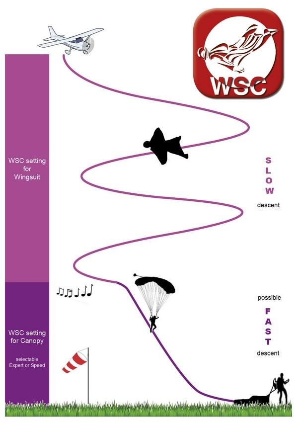 WSC - vlastnosti